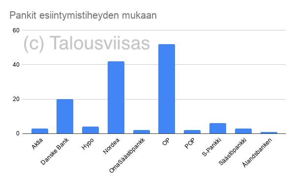 OP, Nordea ja Danske olivat suosituimmat pankit, tässä järjestyksessä